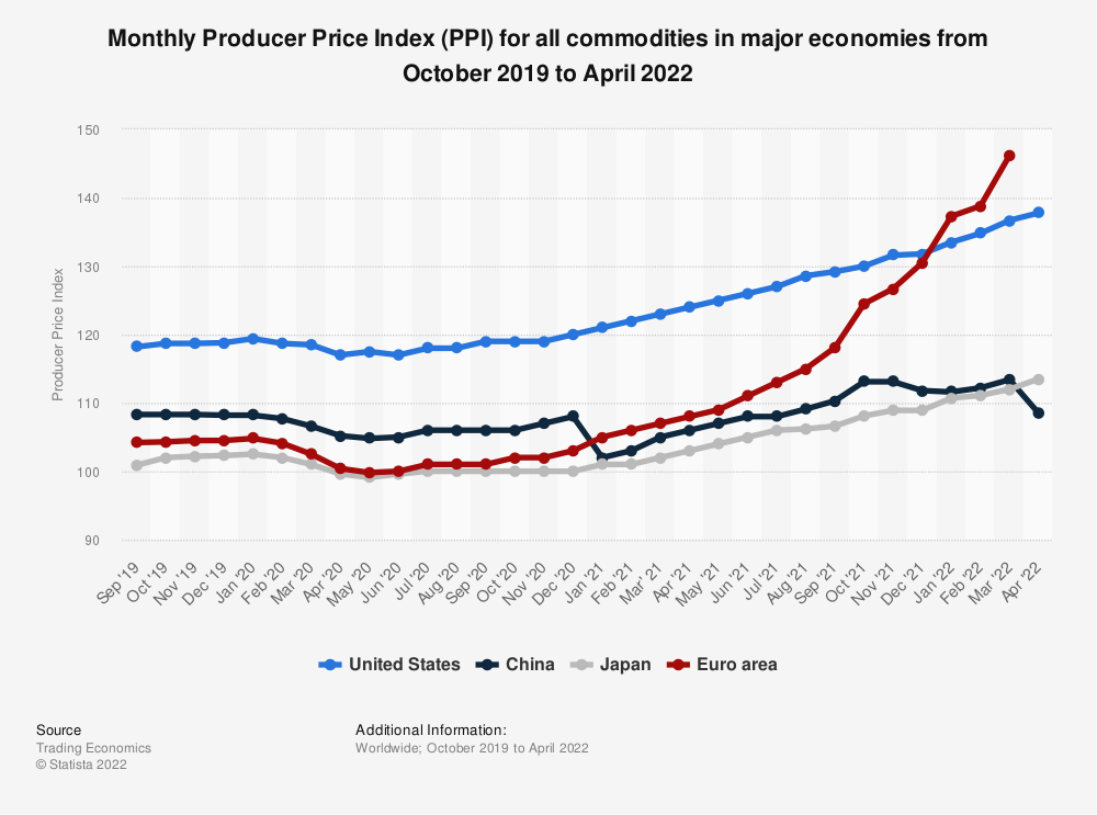 Statistic: Monthly Producer Price Index (PPI) for all commodities in major economies from October 2018 to October 2019 | Statista