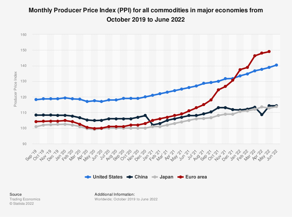 Statistic: Monthly Producer Price Index (PPI) for all commodities in major economies from May 2019 to May 2020 | Statista