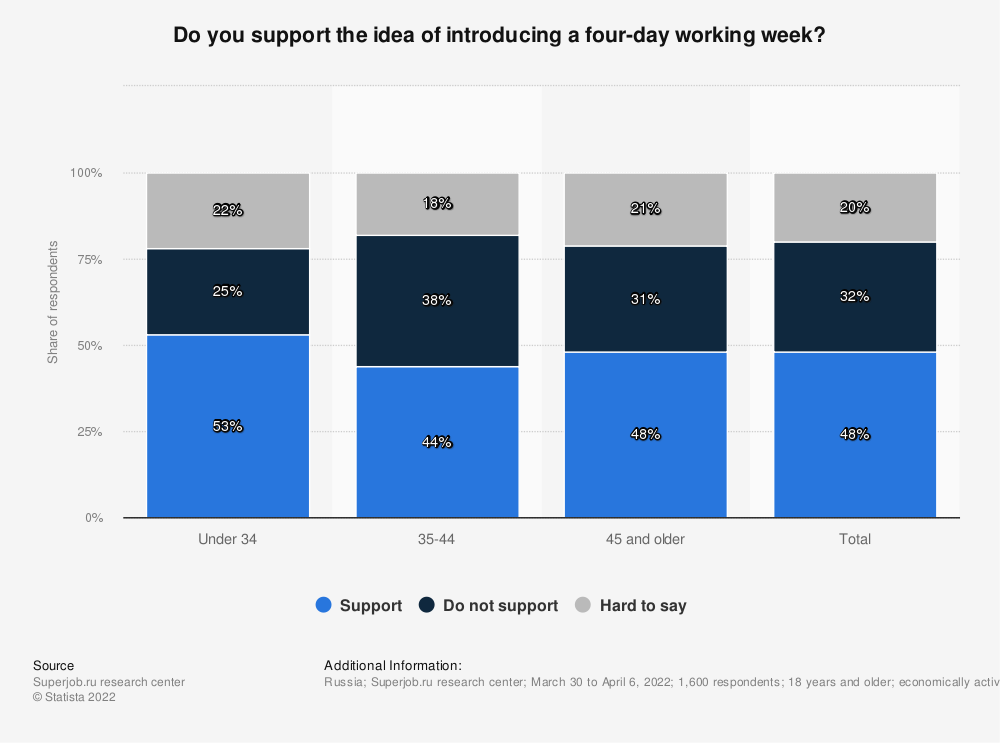 Statistic: Do you support the idea of introducing a four-day working week? | Statista