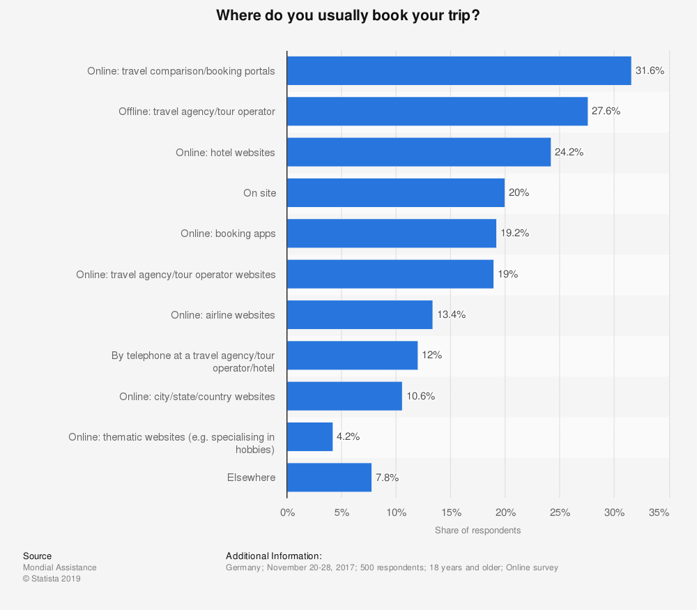 Statistic: Where do you usually book your trip?   Statista
