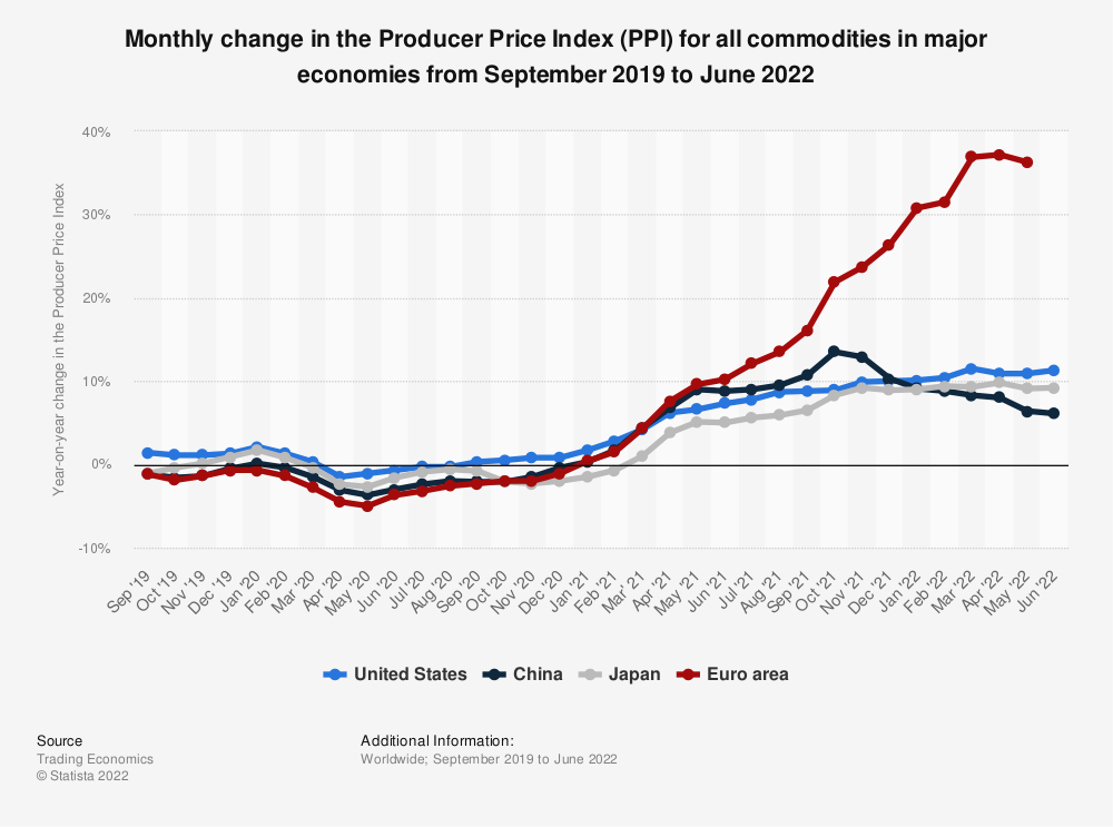 Statistic: Monthly change in the Producer Price Index (PPI) for all commodities in major economies from August 2018 to August 2019 | Statista