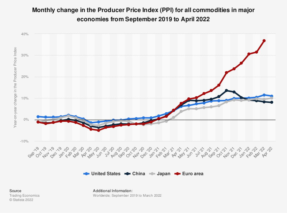 Statistic: Monthly change in the Producer Price Index (PPI) for all commodities in major economies from October 2018 to October 2019 | Statista