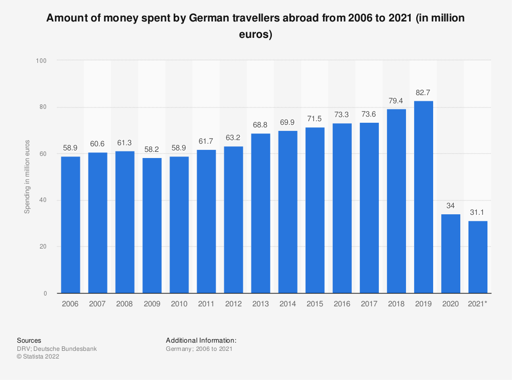 Statistic: Amount of money spent by German travellers abroad from 2006 to 2019 (in million euros) | Statista