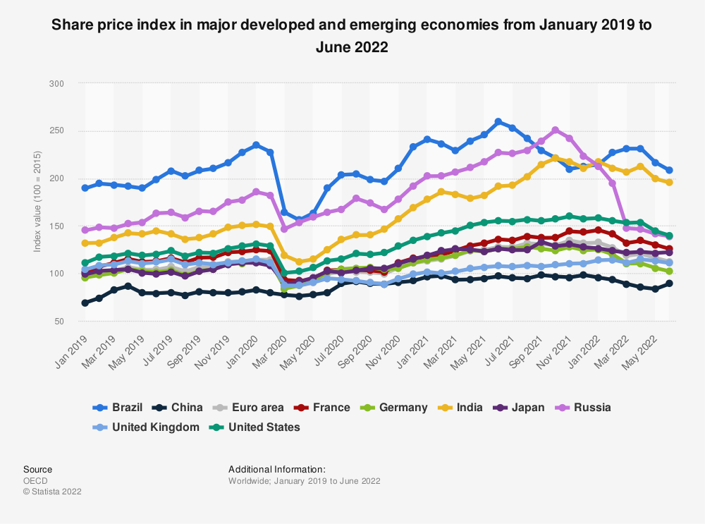 Statistic: Share price index in major developed and emerging economies from August 2018 to August 2019 | Statista