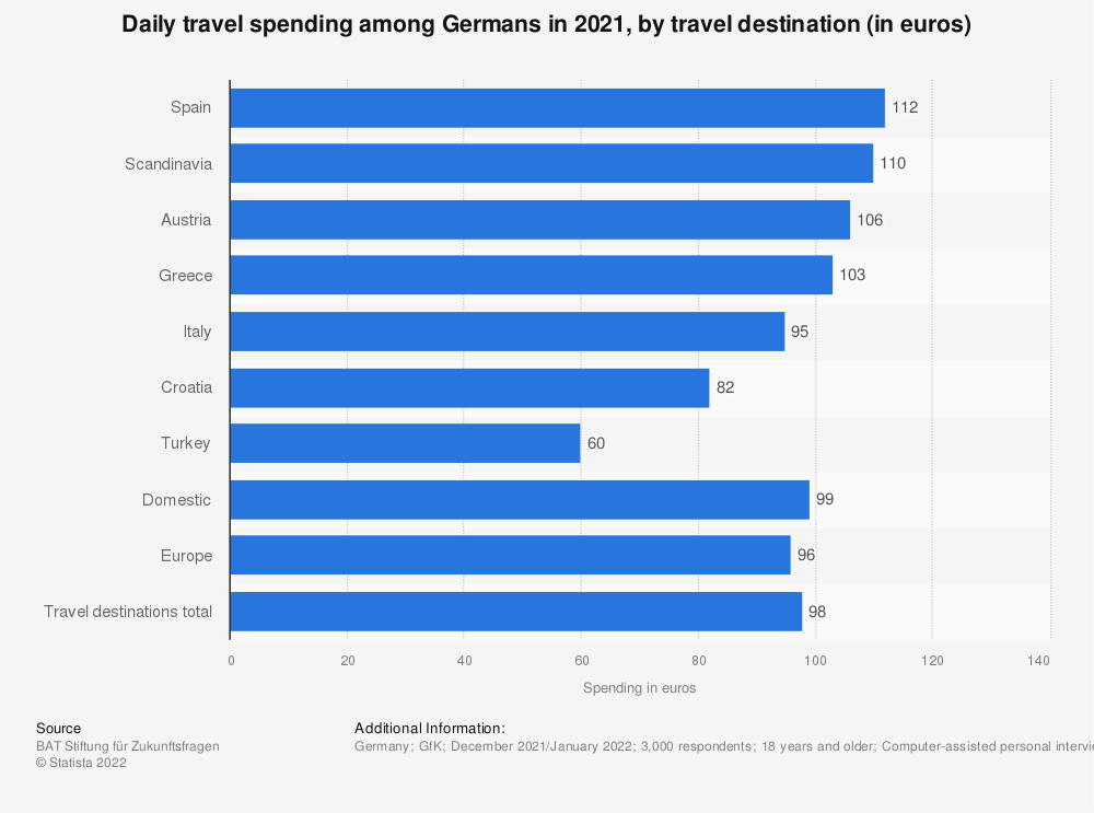 Statistic: Daily travel spending among Germans in 2018, by travel destination (in euros) | Statista