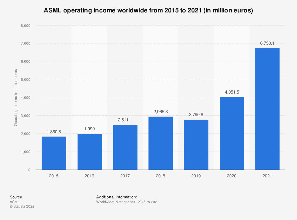 Statistic: Operating income of ASML from 2015 to 2019 (in million euros) | Statista