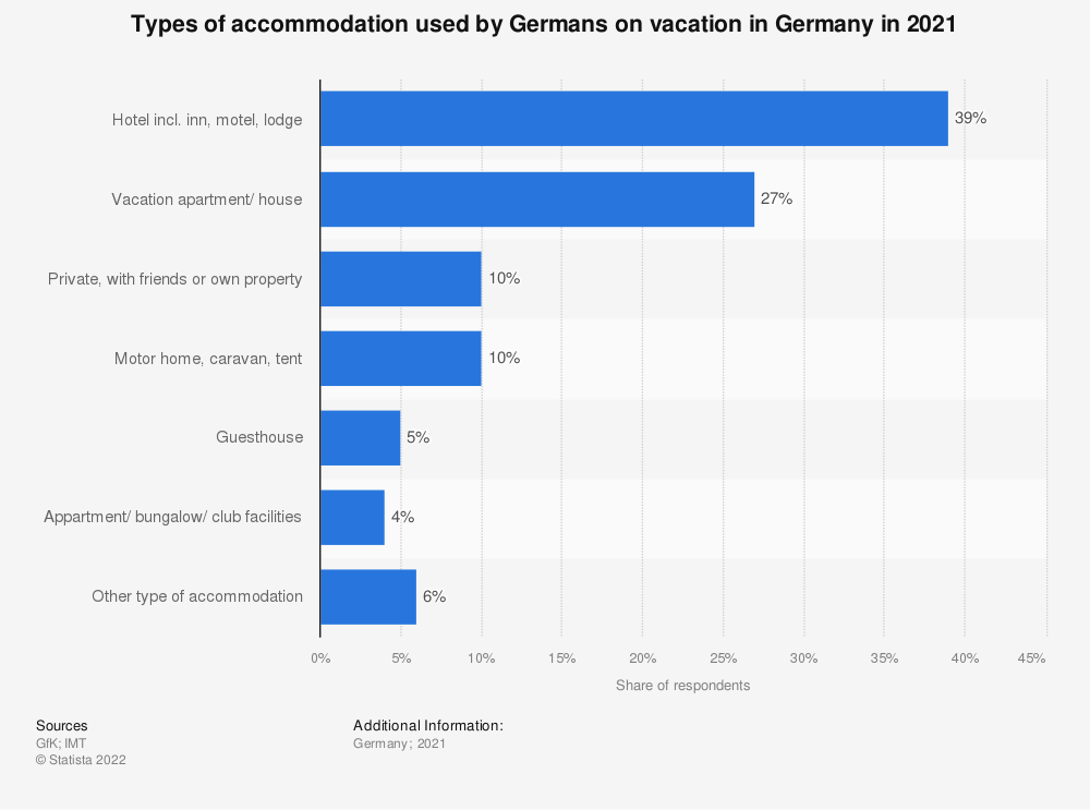 Statistic: Types of accommodation used by Germans on holiday in Germany in 2020   Statista