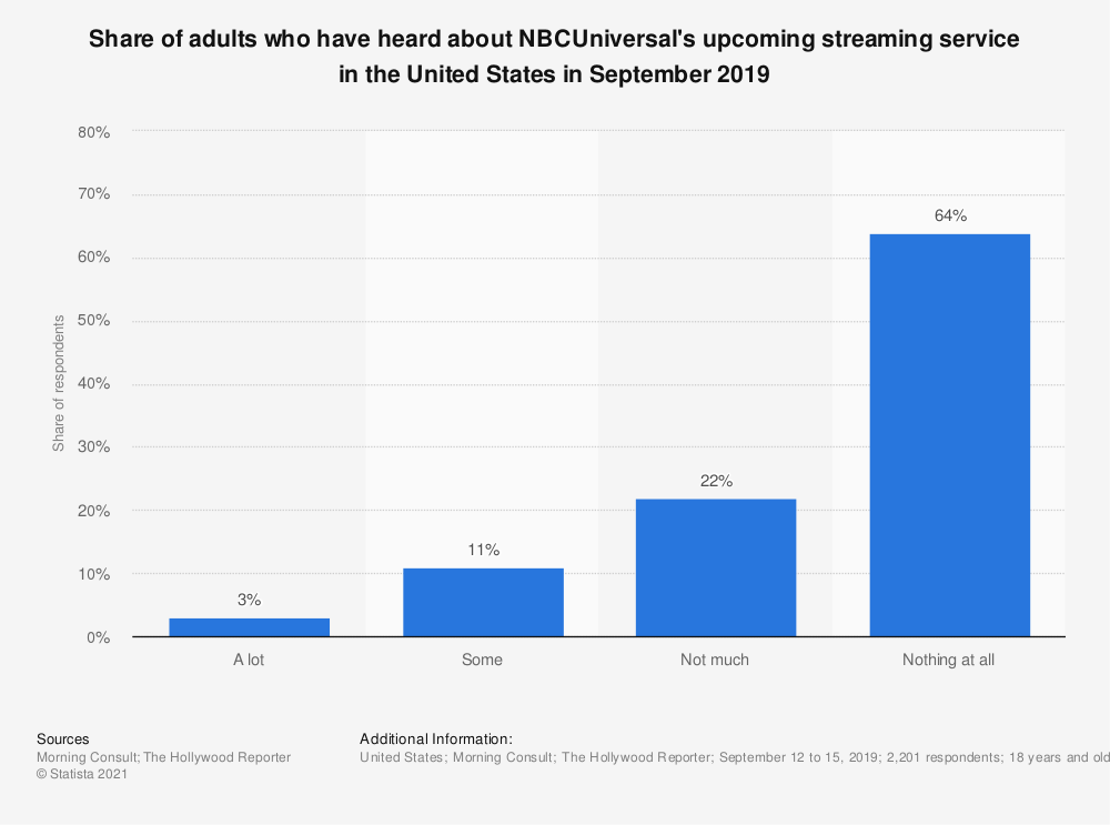 Statistic: Share of adults who have heard about NBCUniversal's upcoming streaming service in the United States as of September 2019 | Statista