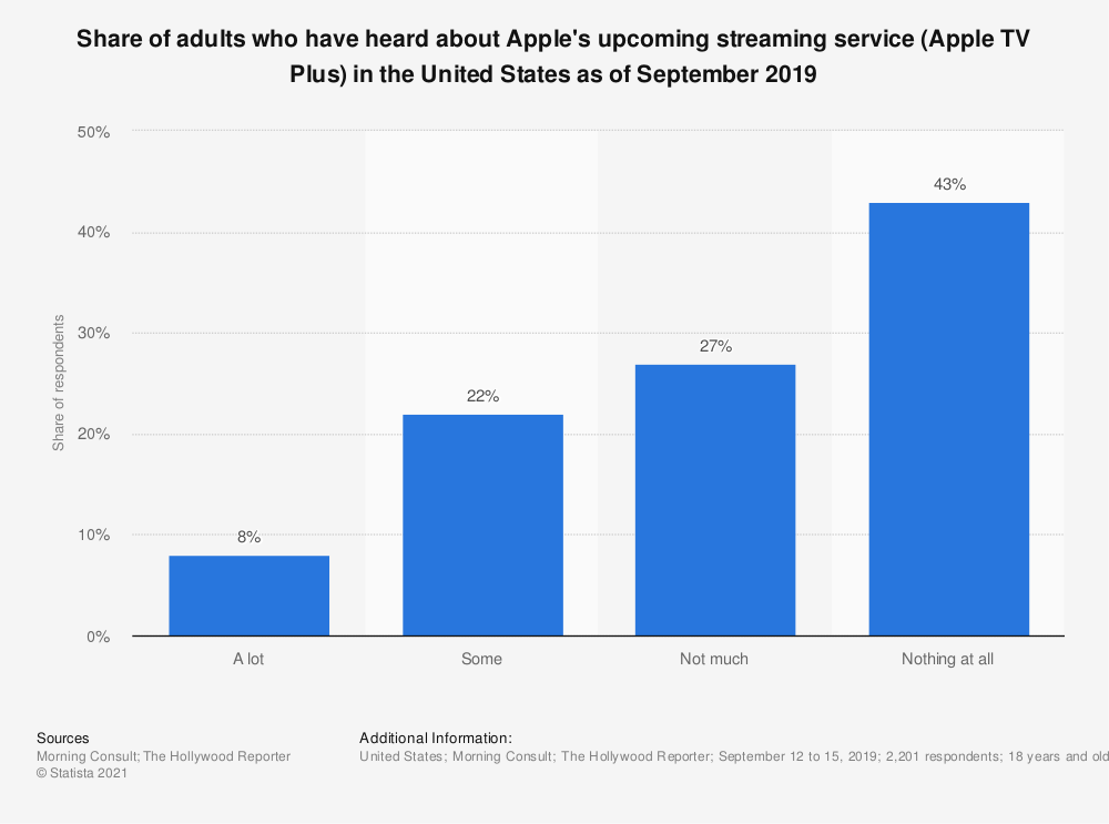 Statistic: Share of adults who have heard about Apple's upcoming streaming service (Apple TV Plus) in the United States as of September 2019   Statista