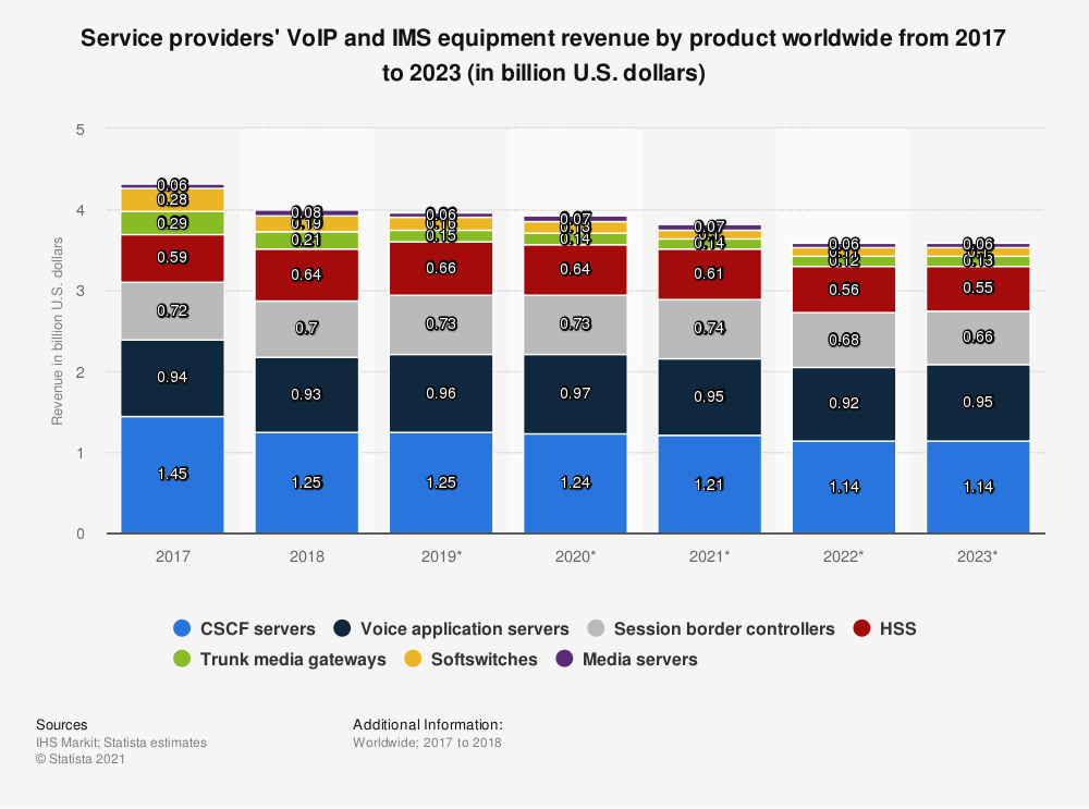 Statistic: Service providers' VoIP and IMS equipment revenue by product worldwide from 2017 to 2023 (in billion U.S. dollars) | Statista