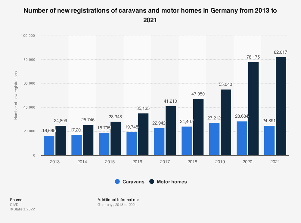 Statistic: Number of new registrations of caravans and motor homes in Germany from 2013 to 2018 | Statista