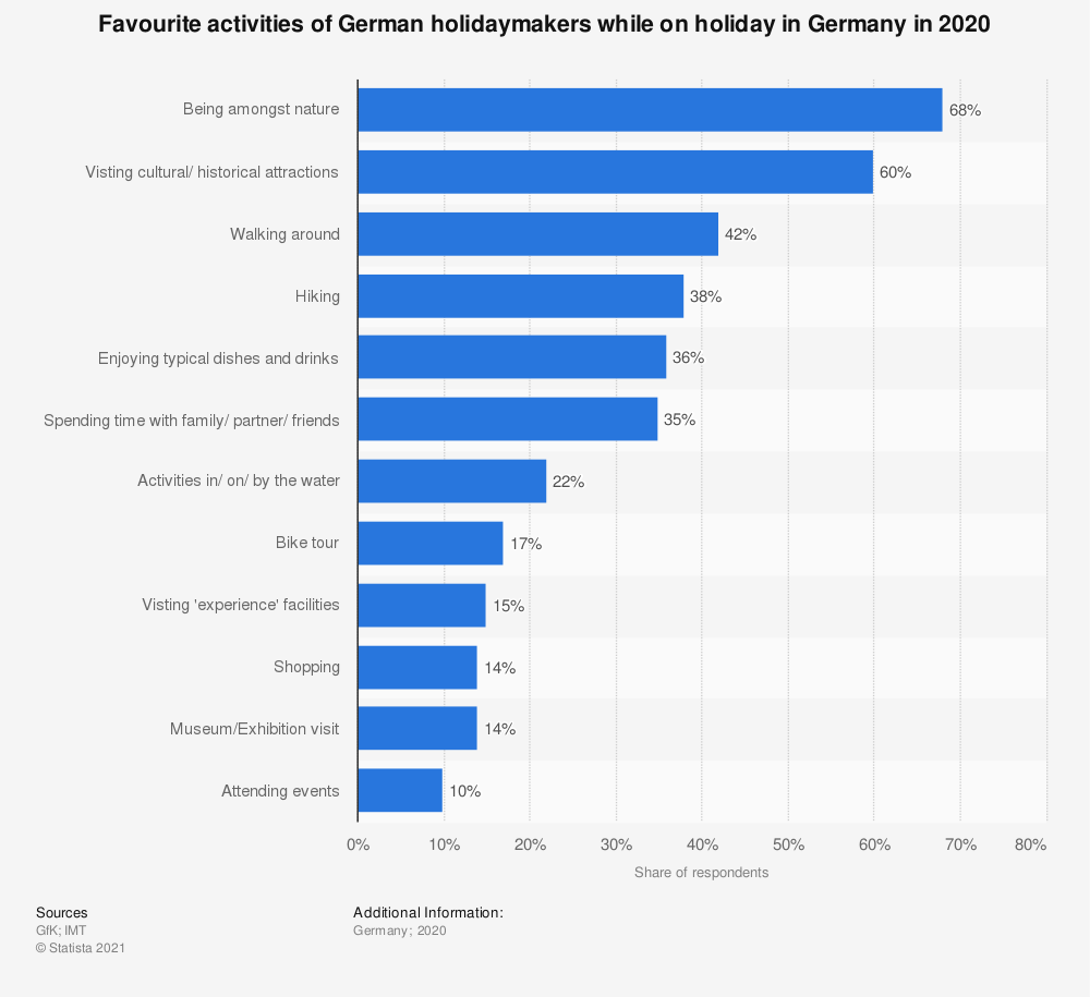 Statistic: Favourite activities of German holidaymakers while on holiday in Germany in 2019 | Statista
