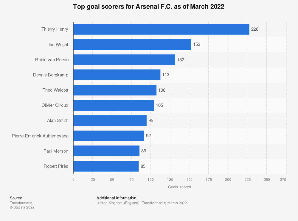 Statistic: Top goal scorers for Arsenal F.C. as of August 2019 | Statista