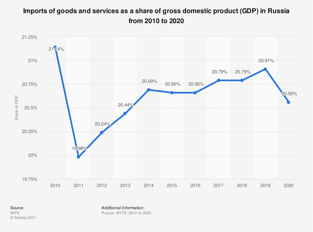 Statistic: Imports of goods and services as a percentage of gross domestic product (GDP) in Russia from 1996 to 2018 | Statista