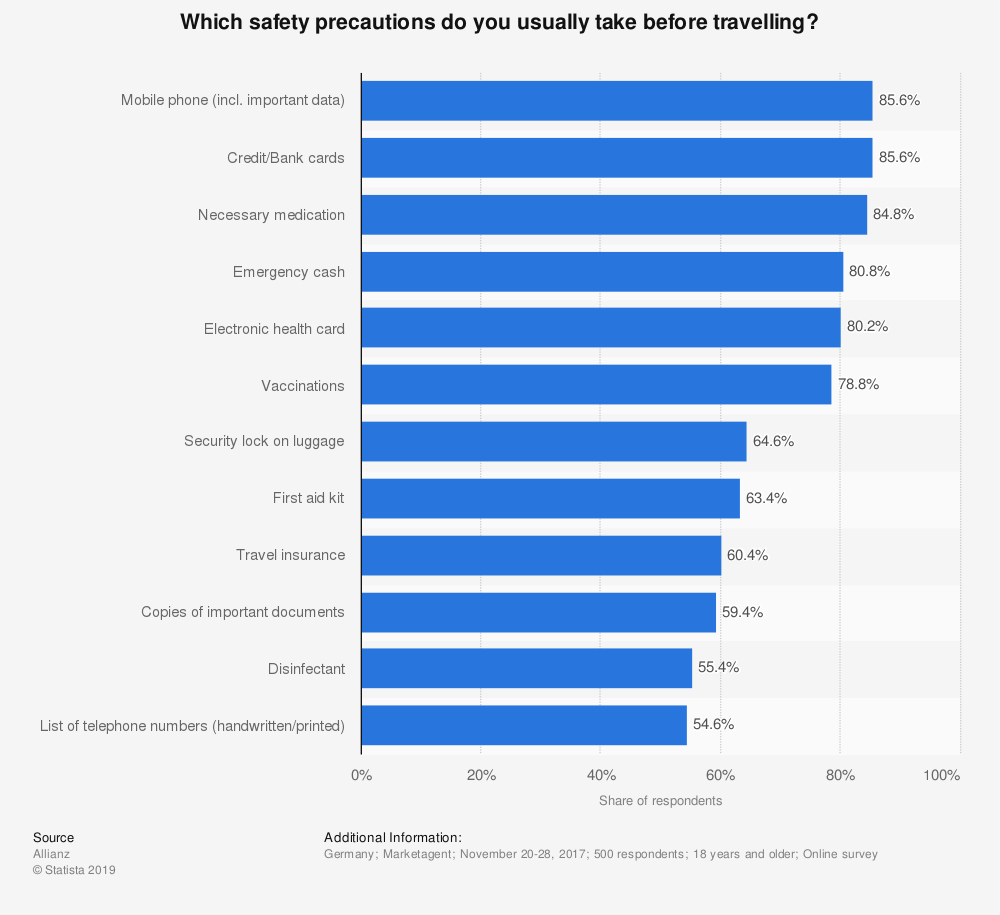 Statistic: Which safety precautions do you usually take before travelling? | Statista