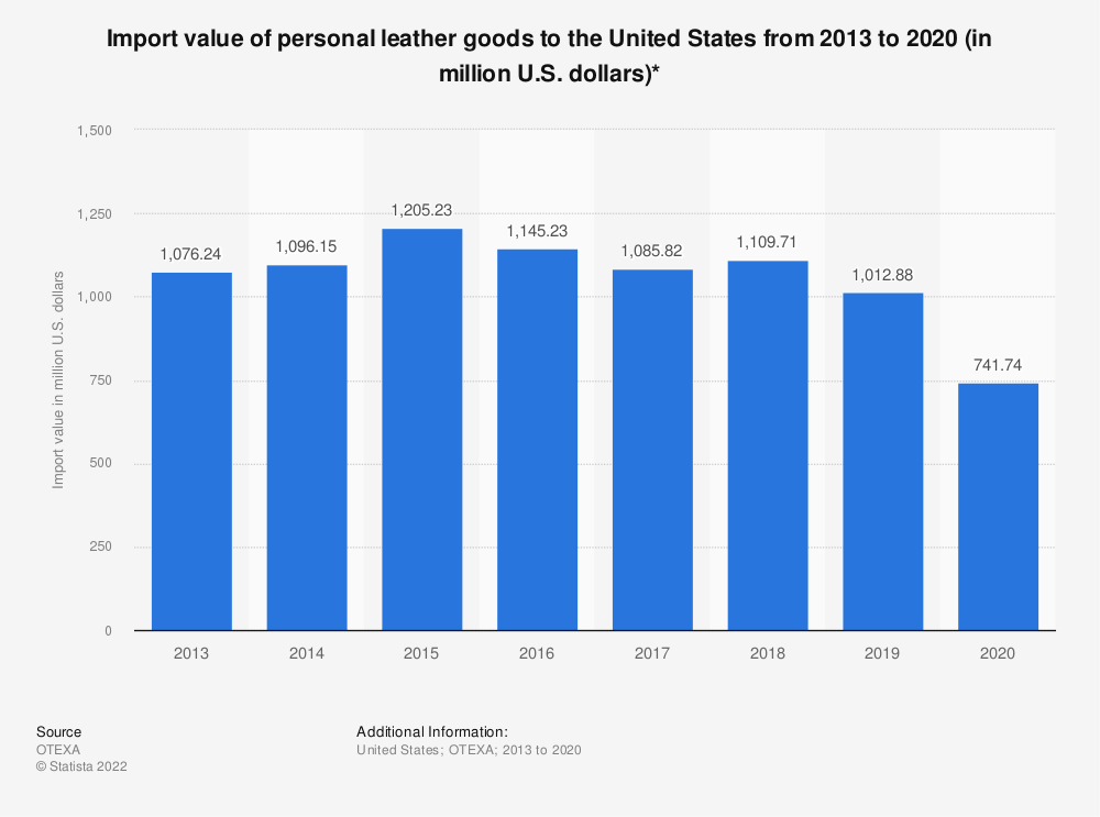 Statistic: Import value of personal leather goods to the United States from 2013 to 2020 (in million U.S. dollars)* | Statista