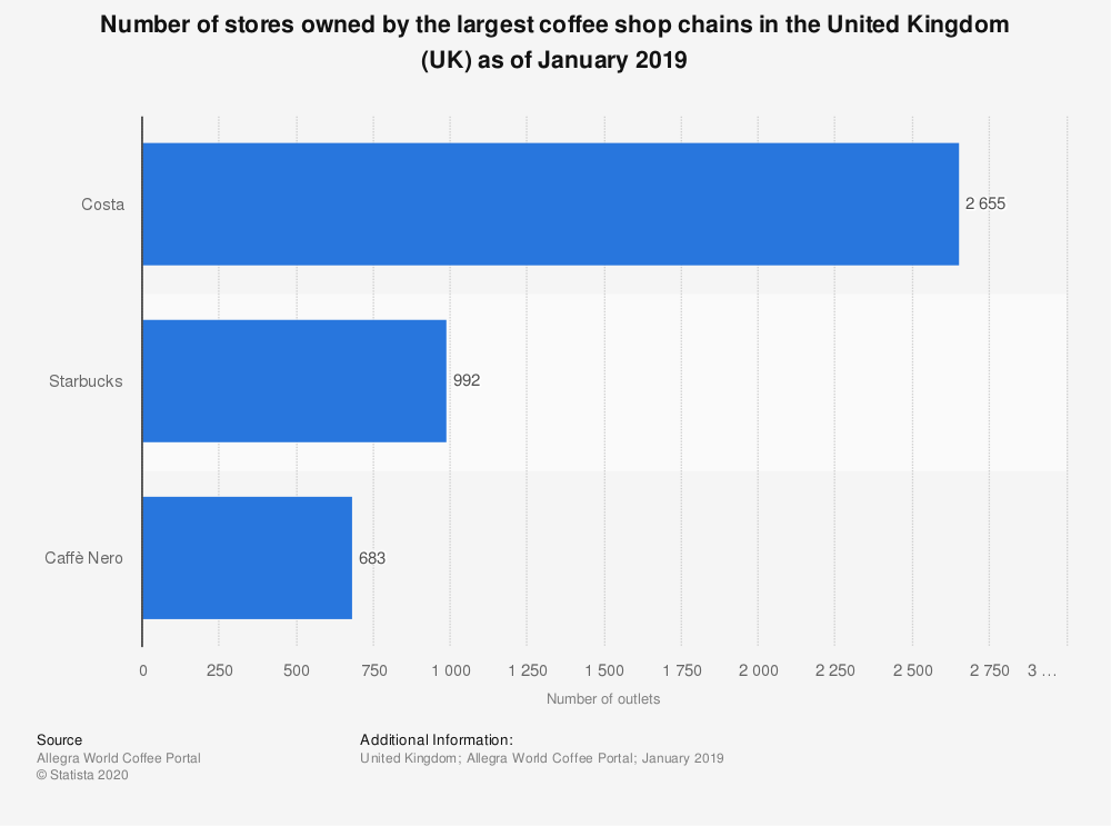 Statistic: Number of stores owned by the largest coffee shop chains in the United Kingdom (UK) as of January 2019 | Statista