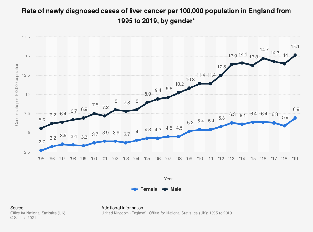 Statistic: Rate of newly diagnosed cases of liver cancer per 100,000 population in England from 1995 to 2018, by gender* | Statista