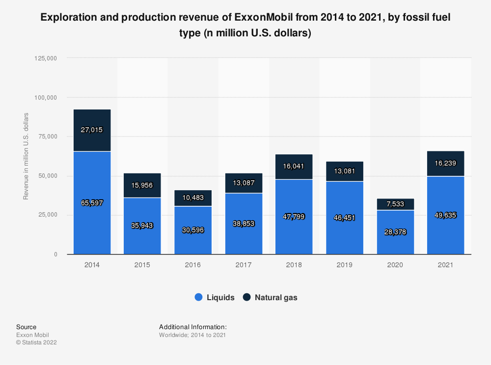 Statistic: Exploration and production revenue of ExxonMobil from 2014 to 2020, by fossil fuel type (n million U.S. dollars) | Statista