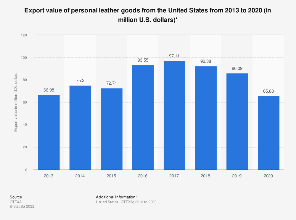 Statistic: Export value of personal leather goods from the United States from 2013 to 2020 (in million U.S. dollars)* | Statista