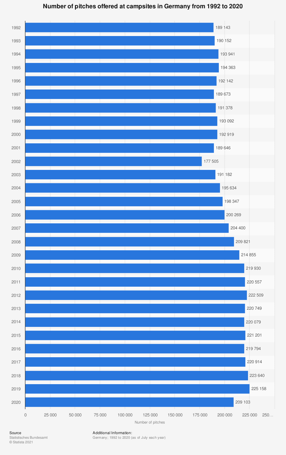 Statistic: Number of pitches offered at campsites in Germany from 1992 to 2019  | Statista