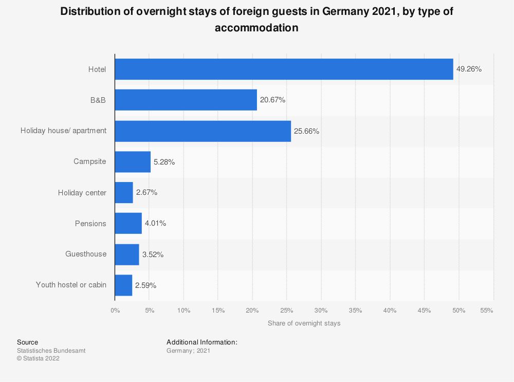 Statistic: Distribution of overnight stays of foreign guests in Germany 2019, by type of accommodation | Statista