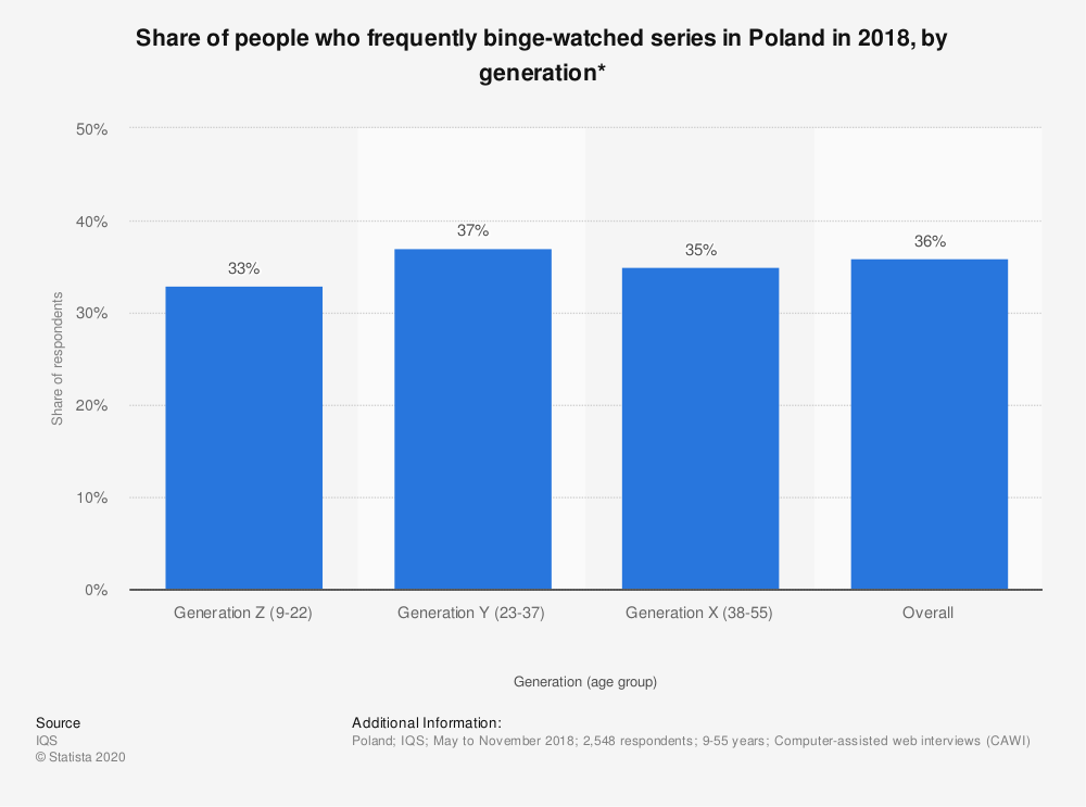 Statistic: Share of people who frequently binge-watched series in Poland in 2018, by generation* | Statista