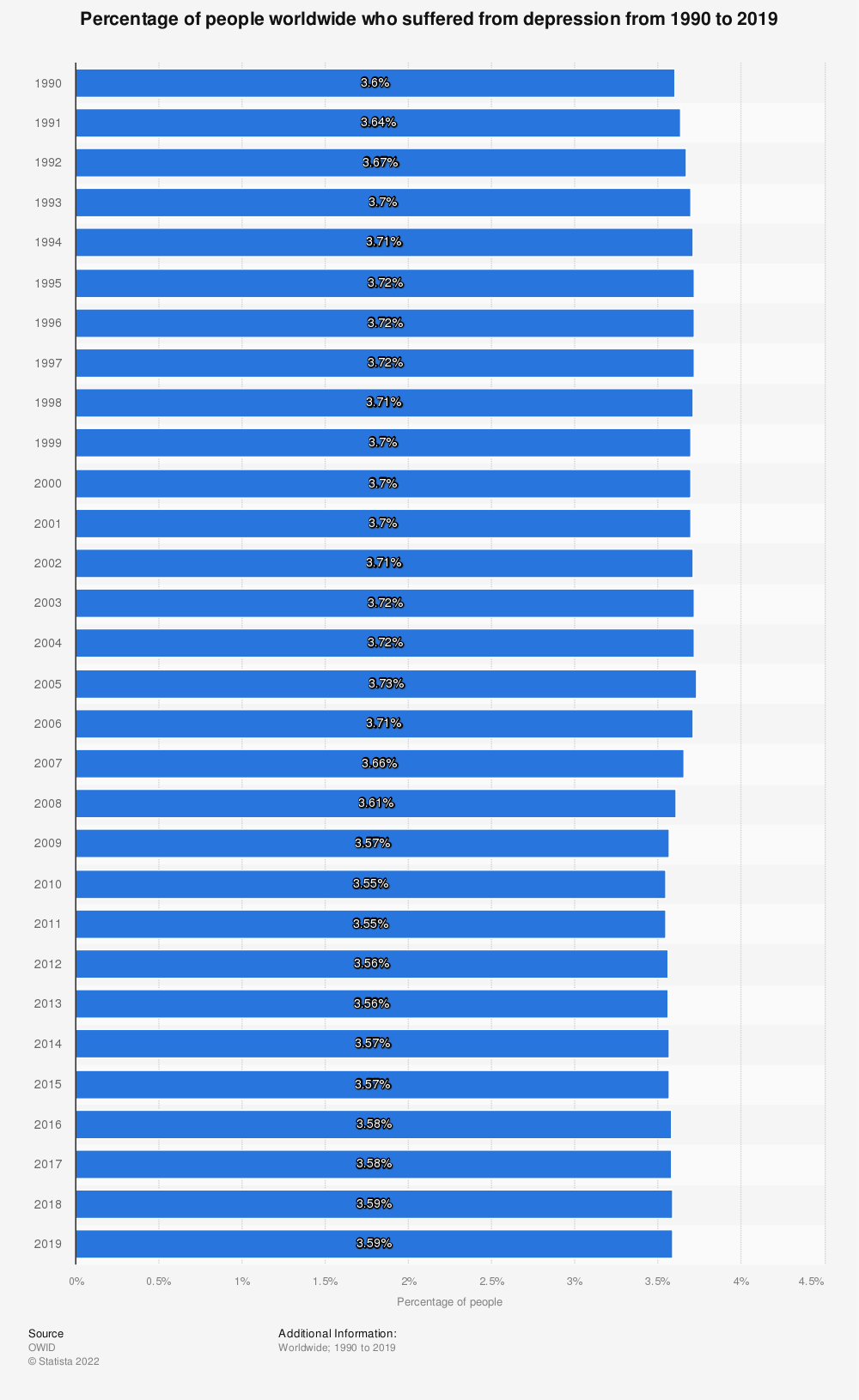 Statistic: Percentage of people worldwide who suffered from depression from 1990 to 2017   Statista
