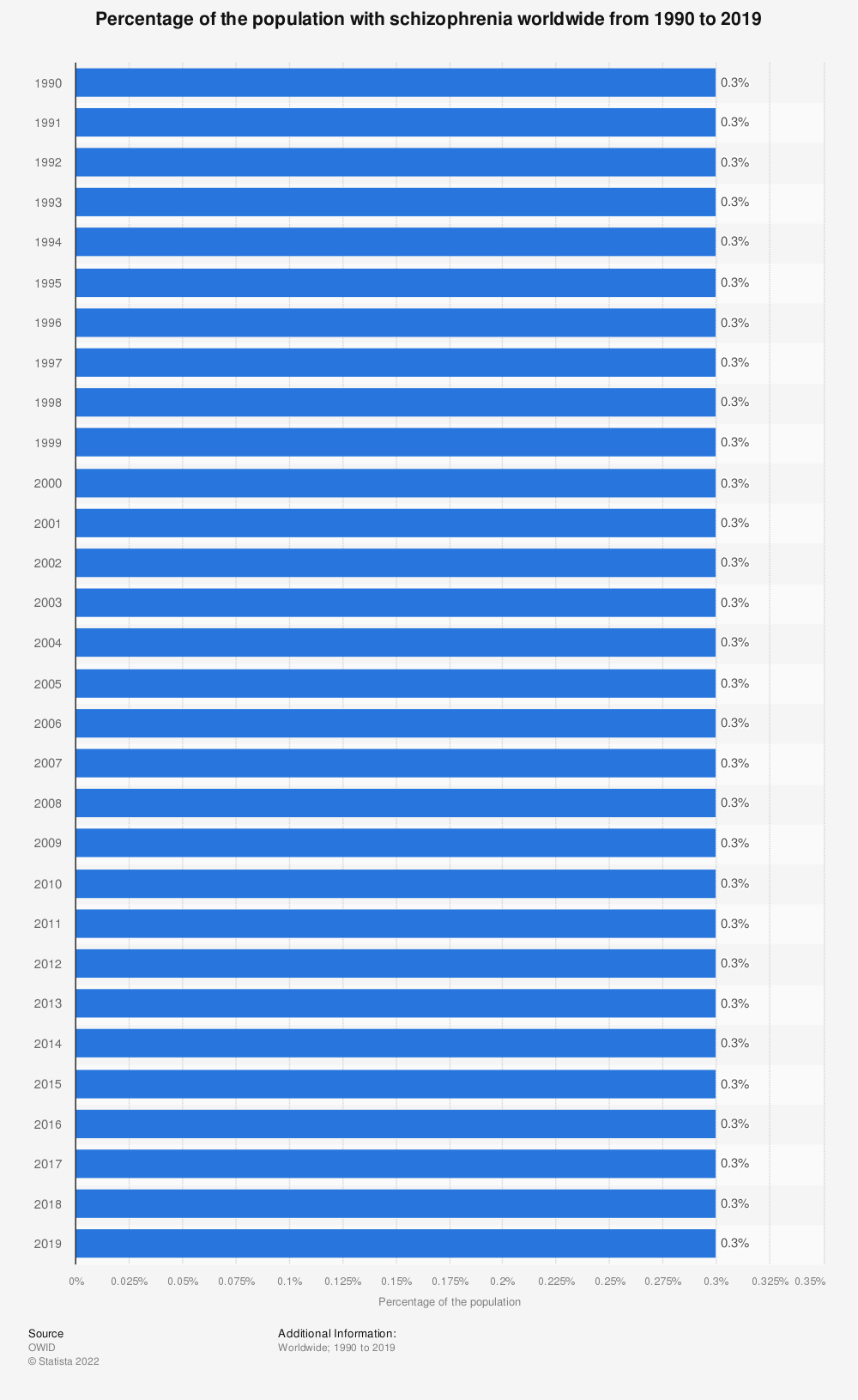 Statistic: Percentage of the population with schizophrenia worldwide from 1990 to 2017 | Statista