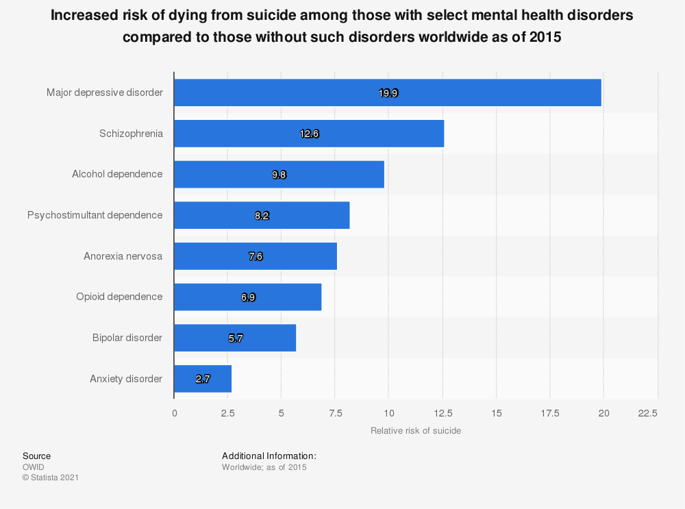 Statistic: Increased risk of dying from suicide among those with select mental health disorders compared to those without such disorders worldwide as of 2015 | Statista