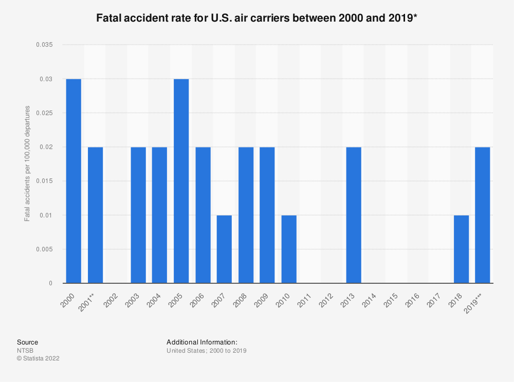 Statistic: Fatal accident rate for U.S. air carriers between 2000 and 2018* | Statista