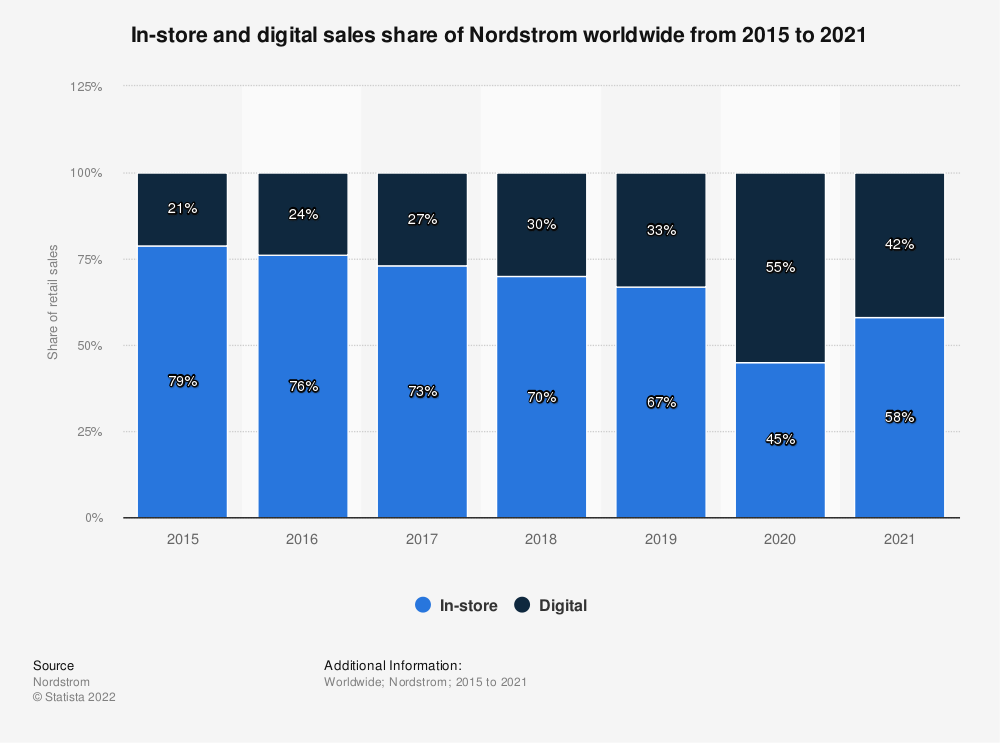 Statistic: In-store and digital sales share of Nordstrom worldwide from 2015 to 2020* | Statista