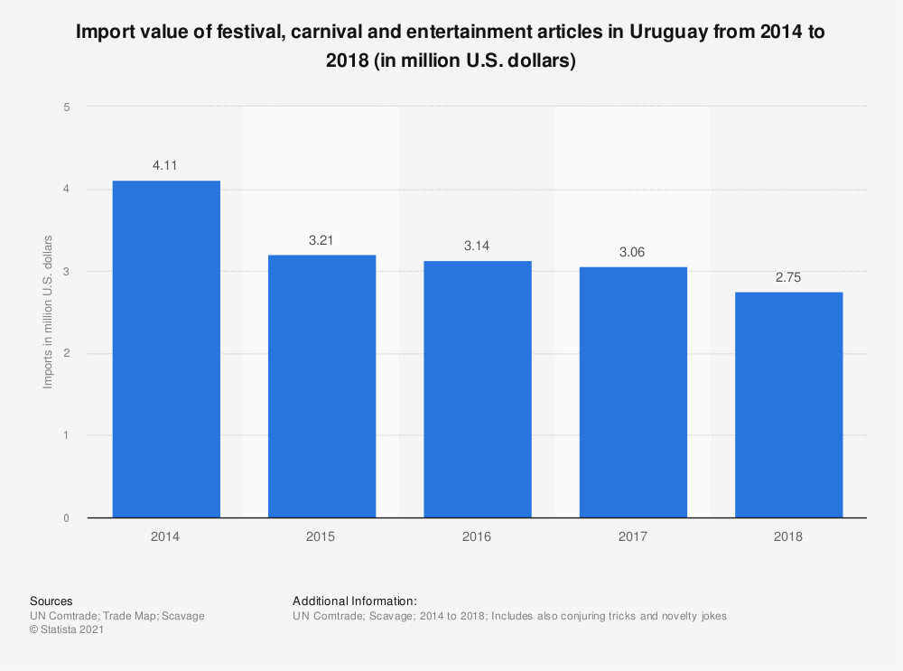 Statistic: Import value of festival, carnival and entertainment articles in Uruguay from 2014 to 2018 (in million U.S. dollars) | Statista