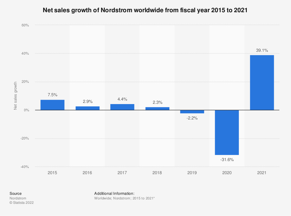 Statistic: Net sales growth of Nordstrom worldwide from fiscal year 2015 to 2020* | Statista