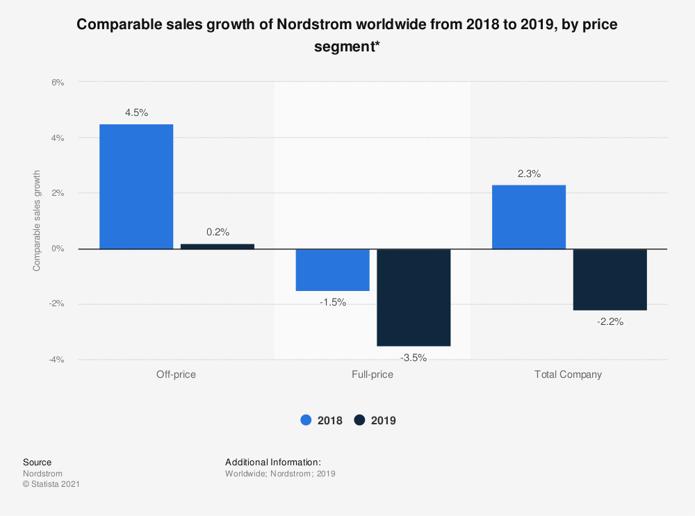 Statistic: Comparable sales growth of Nordstrom worldwide from 2018 to 2019, by price segment*   Statista