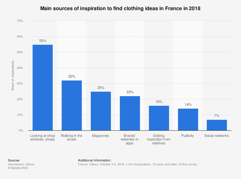 Statistic: Main sources of inspiration to find clothing ideas in France in 2018   Statista