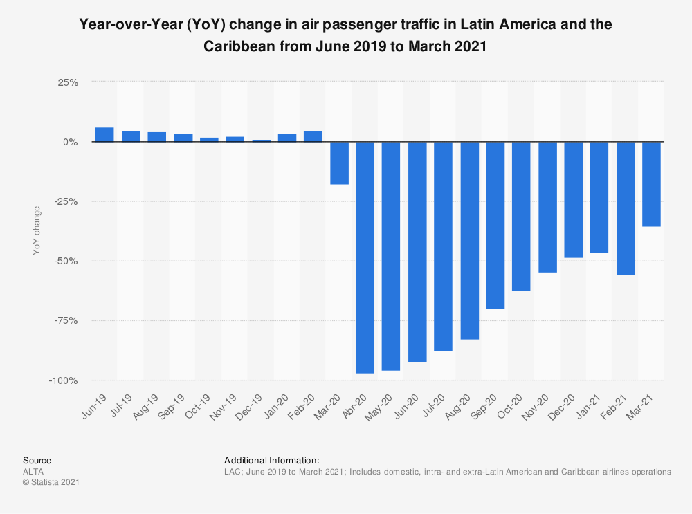 Statistic: Change in air passenger traffic in Latin America from March 2019 to March 2020   Statista