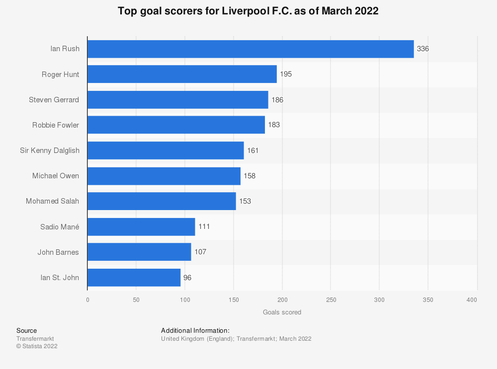 Statistic: Top goal scorers for Liverpool F.C. as of August 2019 | Statista