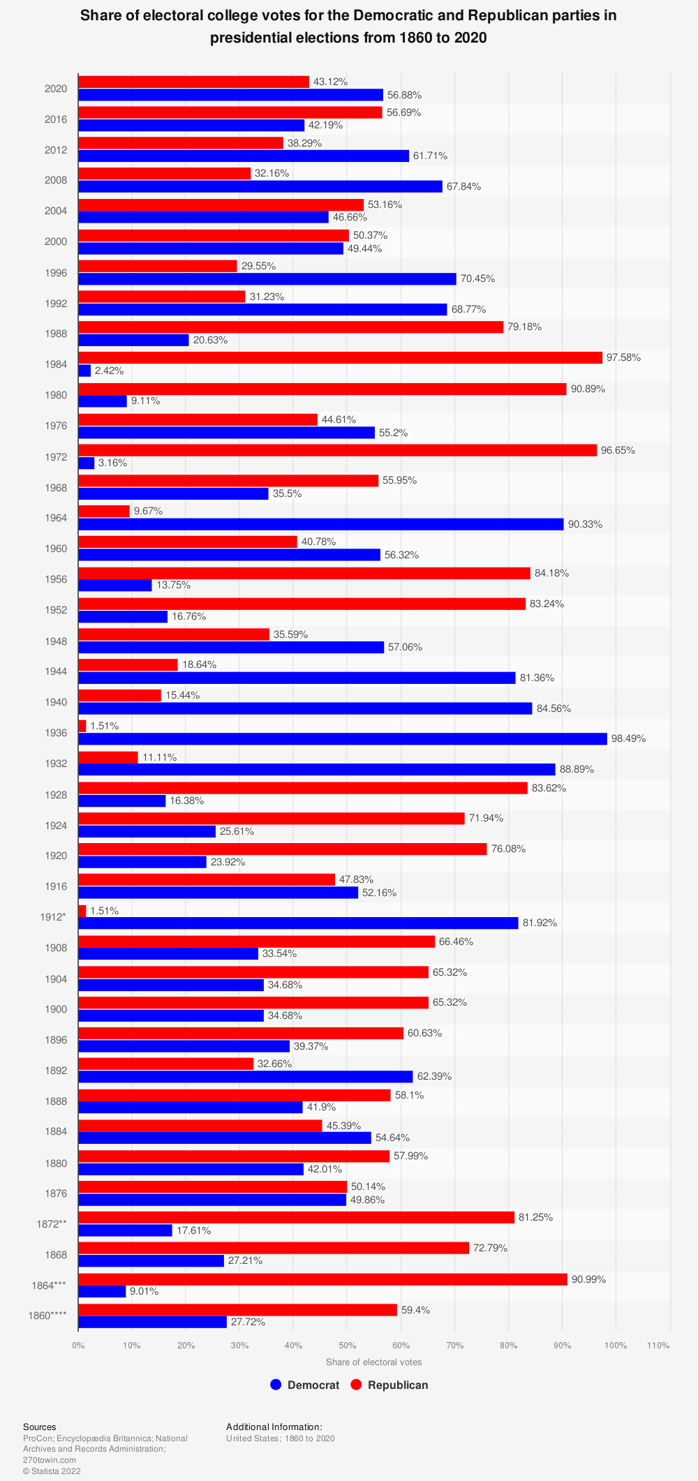 Statistic: Share of electoral college votes for the Democratic and Republican parties in presidential elections from 1828 to 2016 | Statista