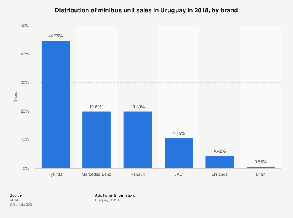 Statistic: Distribution of minibus unit sales in Uruguay in 2018, by brand   Statista