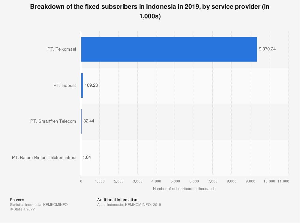 Statistic: Breakdown of the fixed subscribers in Indonesia in 2019, by service provider (in 1,000s) | Statista