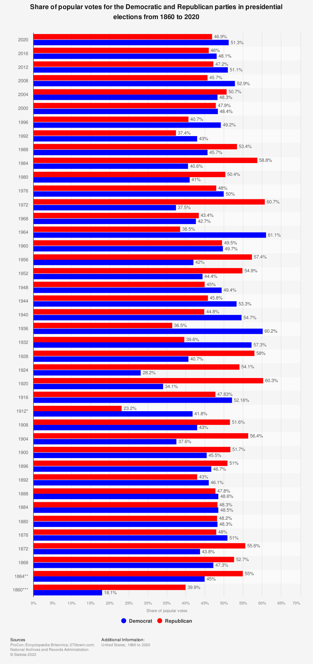 Statistic: Share of popular votes for the Democratic and Republican parties in presidential elections from 1828 to 2016 | Statista