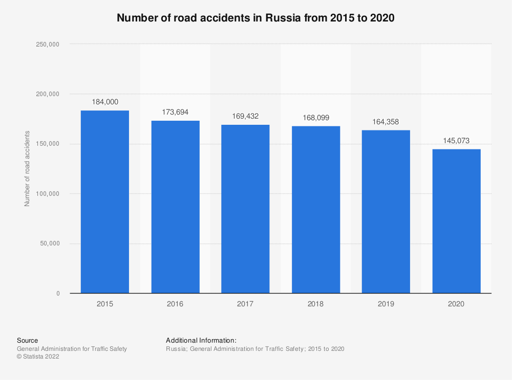 Statistic: Number of road accidents in Russia from 2015 to 2019* | Statista