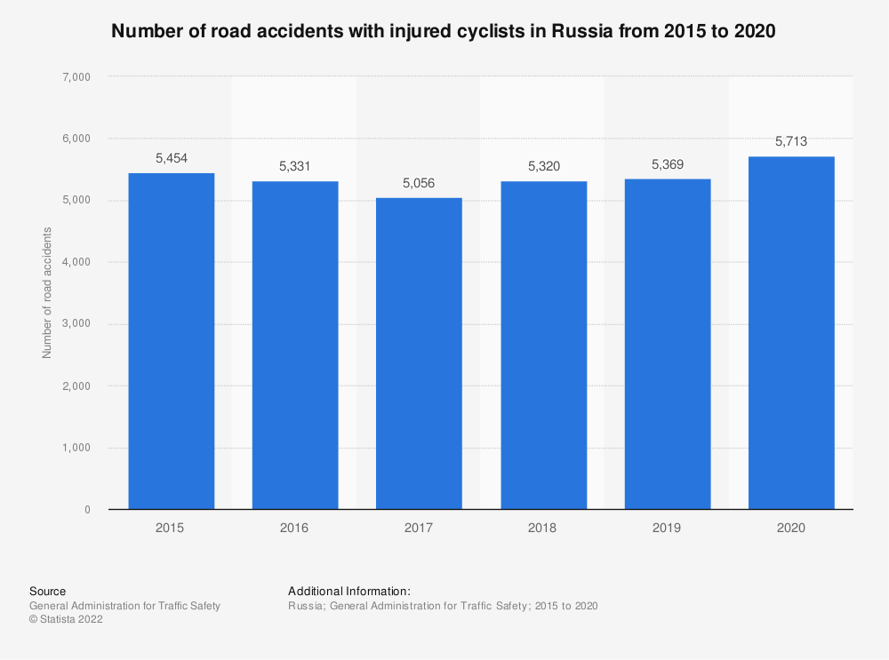 Statistic: Number of road accidents with injured cyclists in Russia from 2015 to 2020 | Statista