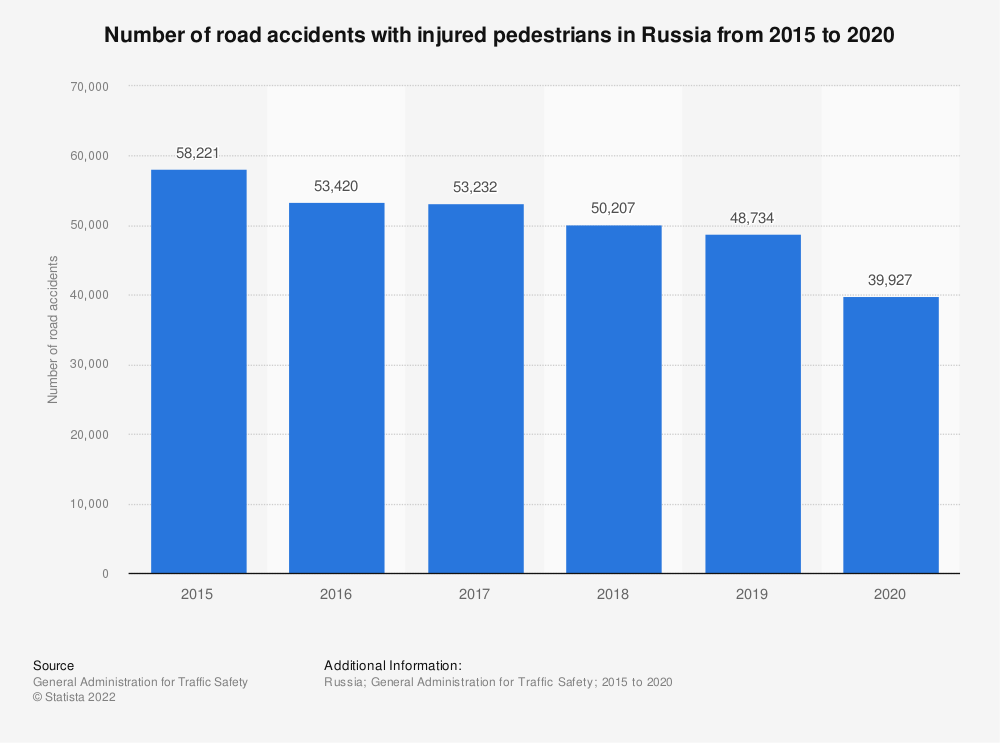 Statistic: Number of road accidents with injured pedestrians in Russia from 2015 to 2019 | Statista