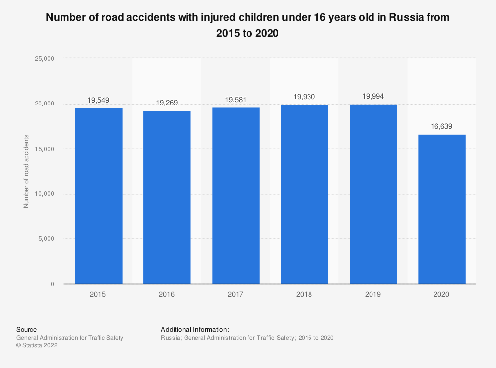 Statistic: Number of road accidents with injured children under 16 years old in Russia from 2015 to 2020 | Statista