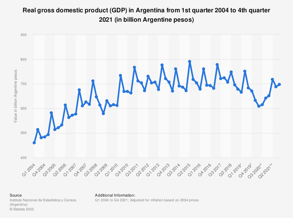 Statistic: Real gross domestic product (GDP) in Argentina from 1st quarter 2004 to 2nd quarter 2020 (in billion Argentine pesos) | Statista