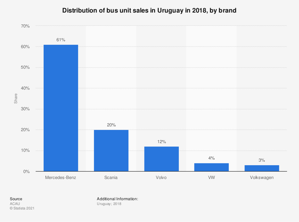 Statistic: Distribution of bus unit sales in Uruguay in 2018, by brand | Statista