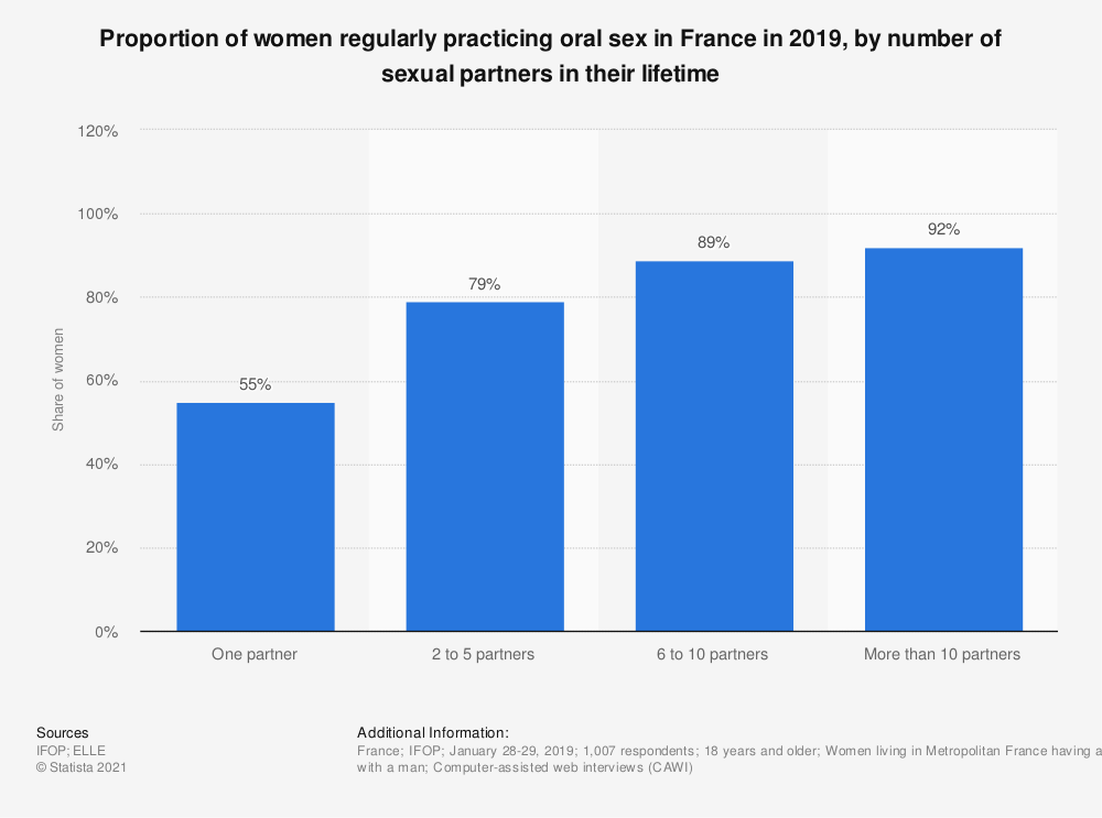 Statistic: Proportion of women regularly practicing oral sex in France in 2019, by number of sexual partners in their lifetime  | Statista
