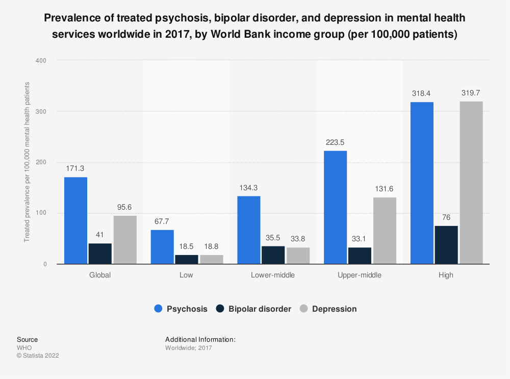 Statistic: Prevalence of treated psychosis, bipolar disorder, and depression in mental health services worldwide in 2017, by World Bank income group (per 100,000 patients) | Statista